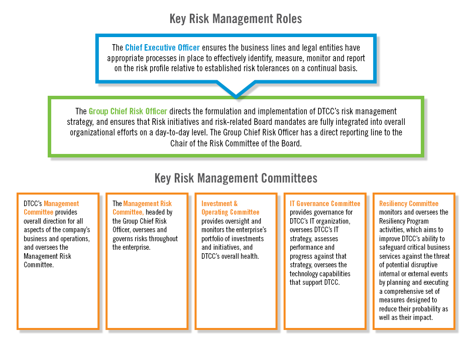 Risk Management Regime