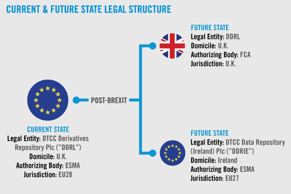 Current & Future State Legal Structure