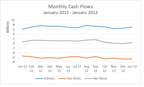 Monthly Cash Flows