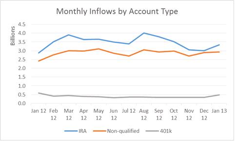 Monthly Inflows