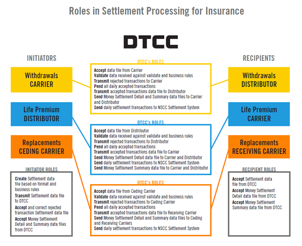 Roles in Settlement Processing for Insurance