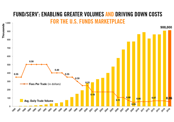 DTCC's Fund/SERV®: 30 Years of Advancing the Funds Industry