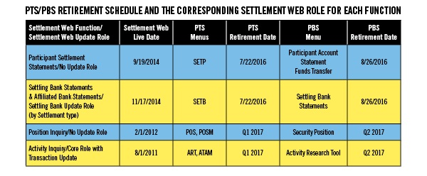 DTCC Announces Dates for Retirement of Settlement States Functionality in PTS/PBS Chart