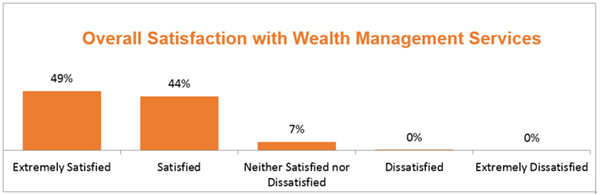 DTCC's Wealth Management Services Earns Praise from Clients
