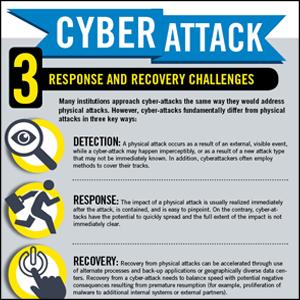 CYBER ATTACK - 3 RESPONSE AND RECOVERY CHALLENGES