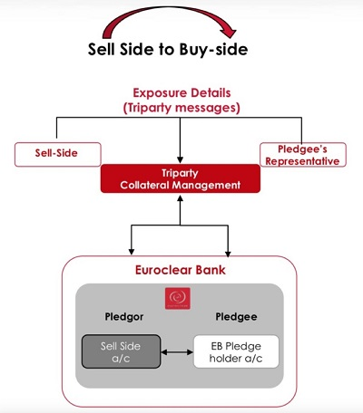 The Representative Model: A Key UMR Solution to Support Sell-Side Pledging to the Buy-Side