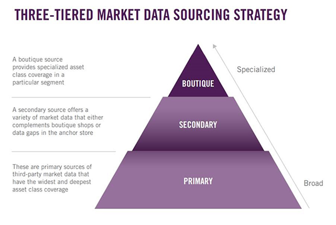 Three Data Sources Are Better than One: FRTB Data Strategy