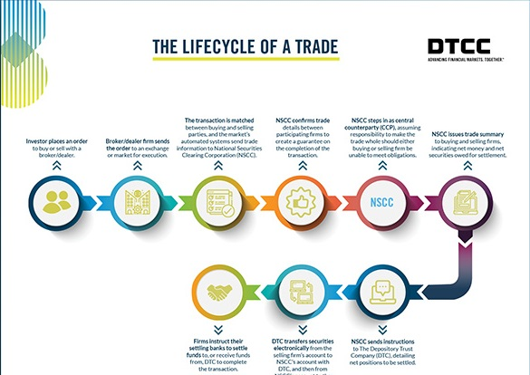 LifeCycle-Trade-Infographic