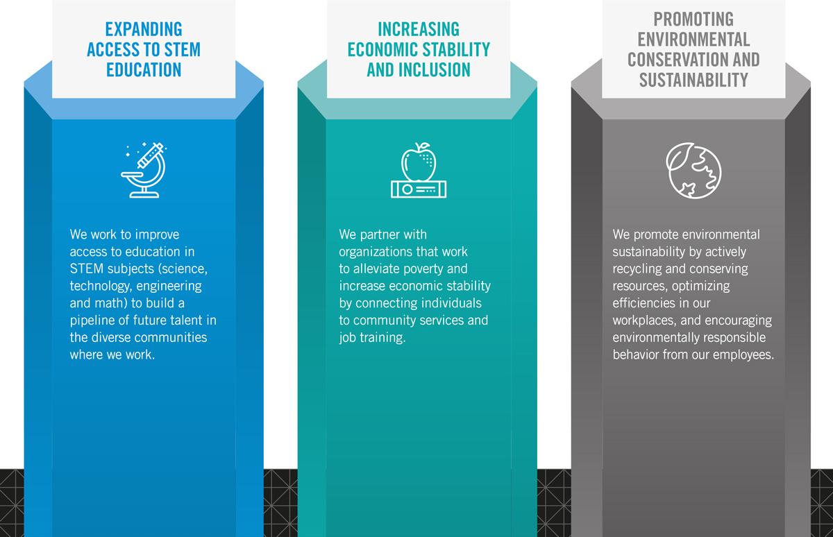 Our CSR Pillars