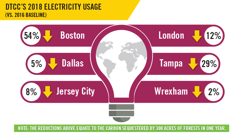 DTCC's 2018 electricity usage