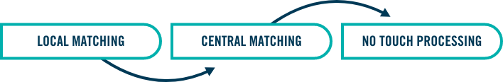 Local Matching -> Central Matching -> No Touch Processing
