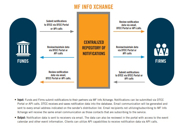 MF Info Xchange Diagram