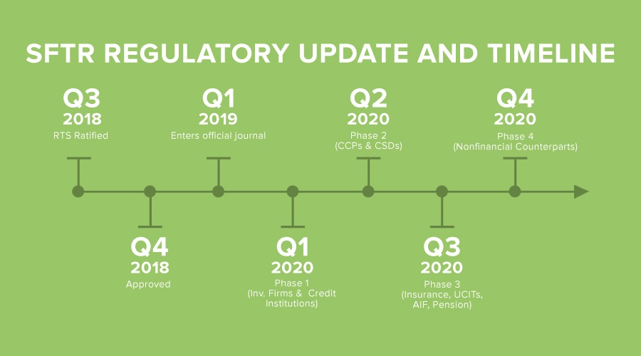 What You Need to Know About - SFTR Regulatory Update and Timeline