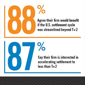 DTCC Poll: Firms See Benefit in Move to Beyond T+2